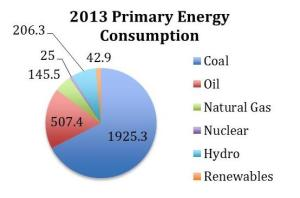 Figure 1: 2013 Primary Energy Consumption in million tons of oil (MTO) equivalent
