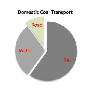 Figure 11: Coal Transport Modes (2013)