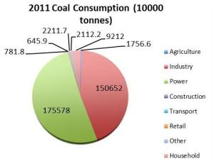 Figure 2: Coal Consumption (Statistical Yearbook 2013)
