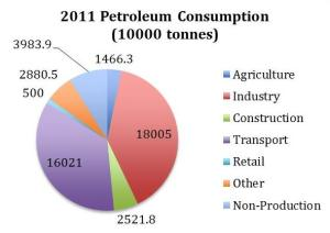 Figure 3: 2011 Oil Consumption (China Statistical Yearbook 2013)