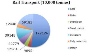 Figure 4: Types of Freight Moved by Rail (2012)