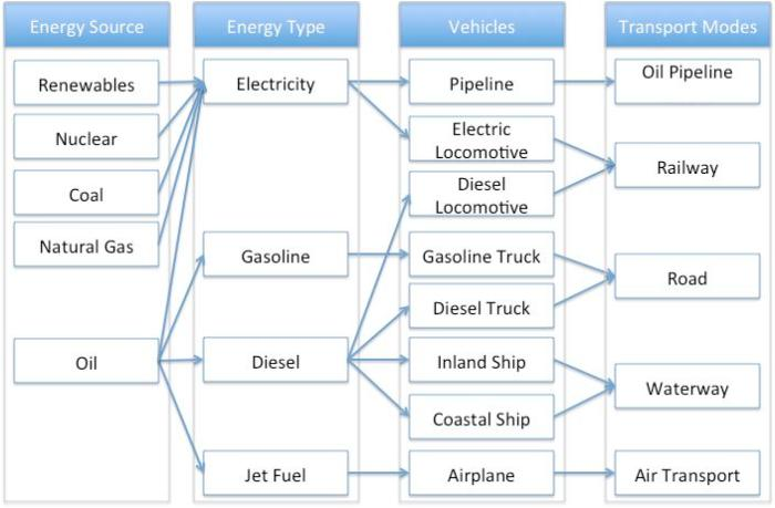 Figure 9: Simple Energy Web for Transportation